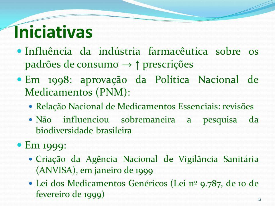 Iniciativas Influência da indústria farmacêutica sobre os padrões de consumo → ↑ prescrições.