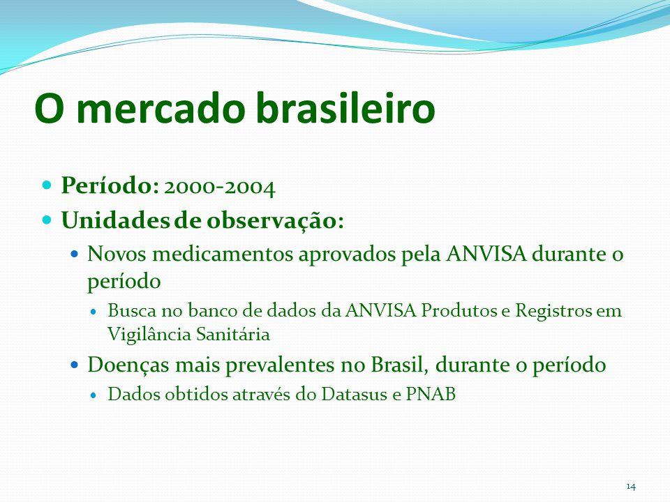 O mercado brasileiro Período: 2000-2004 Unidades de observação: