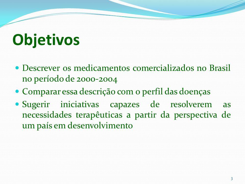 Objetivos Descrever os medicamentos comercializados no Brasil no período de 2000-2004. Comparar essa descrição com o perfil das doenças.