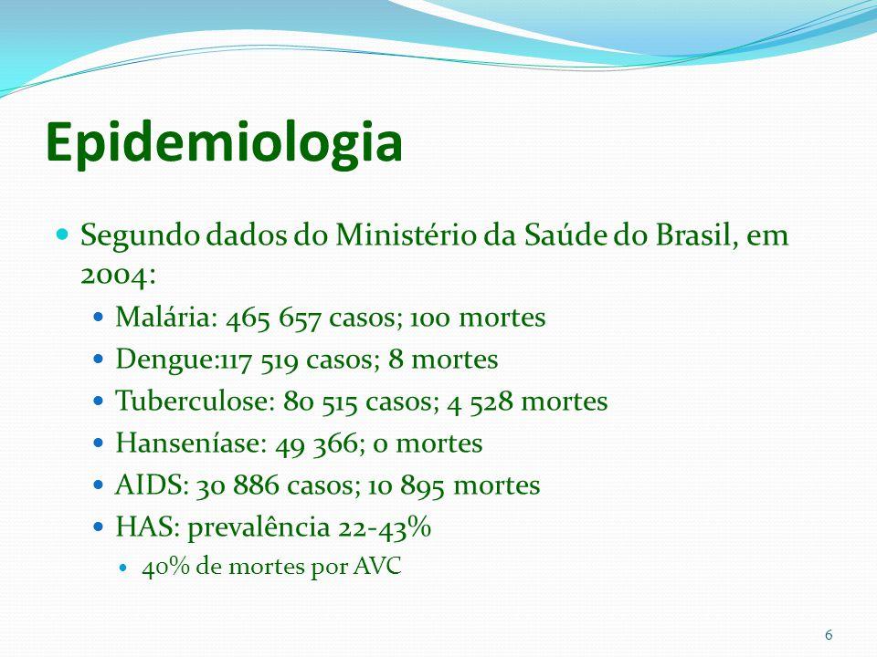 Epidemiologia Segundo dados do Ministério da Saúde do Brasil, em 2004: