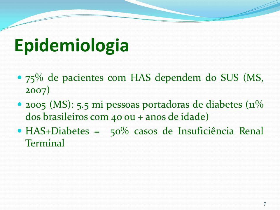 Epidemiologia 75% de pacientes com HAS dependem do SUS (MS, 2007)