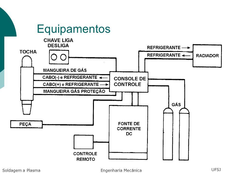 Equipamentos Soldagem a Plasma Engenharia Mecânica UFSJ