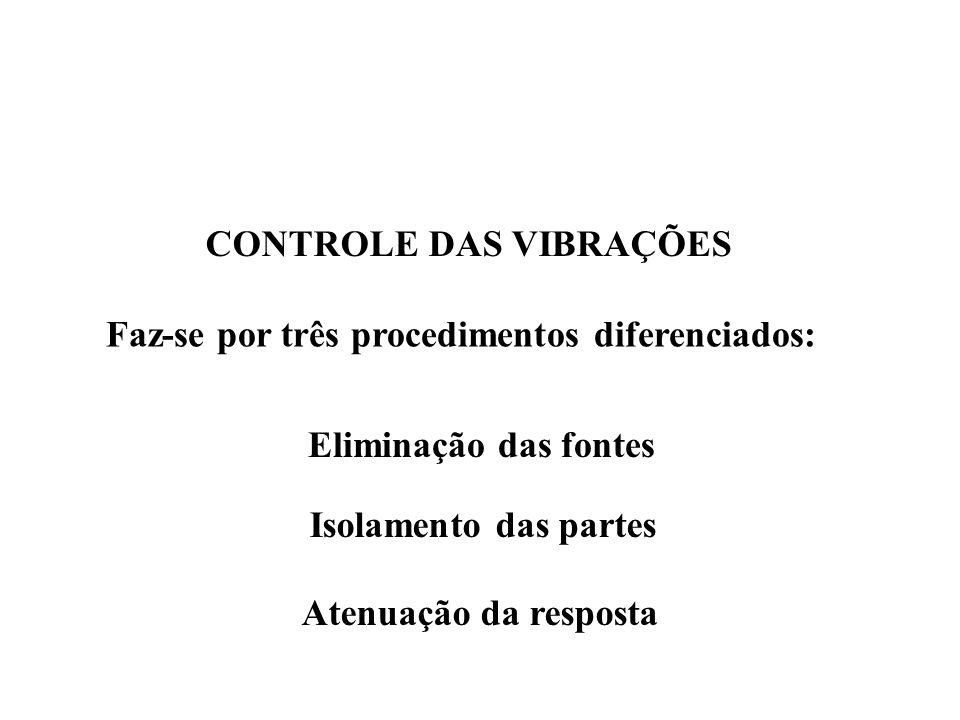 CONTROLE DAS VIBRAÇÕES