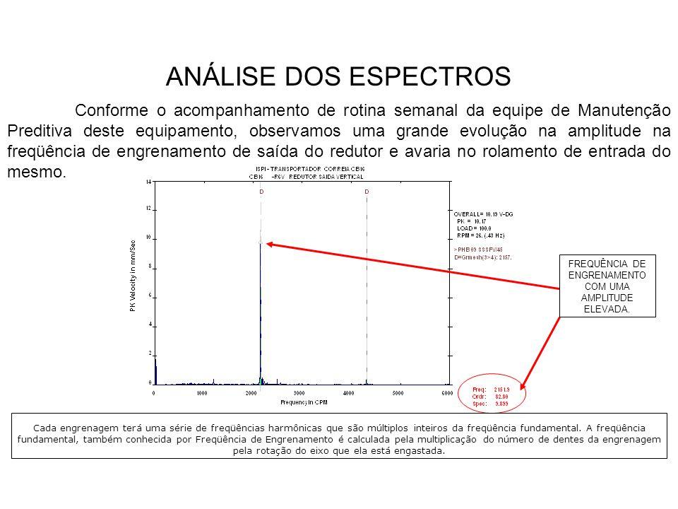 FREQUÊNCIA DE ENGRENAMENTO COM UMA AMPLITUDE ELEVADA.