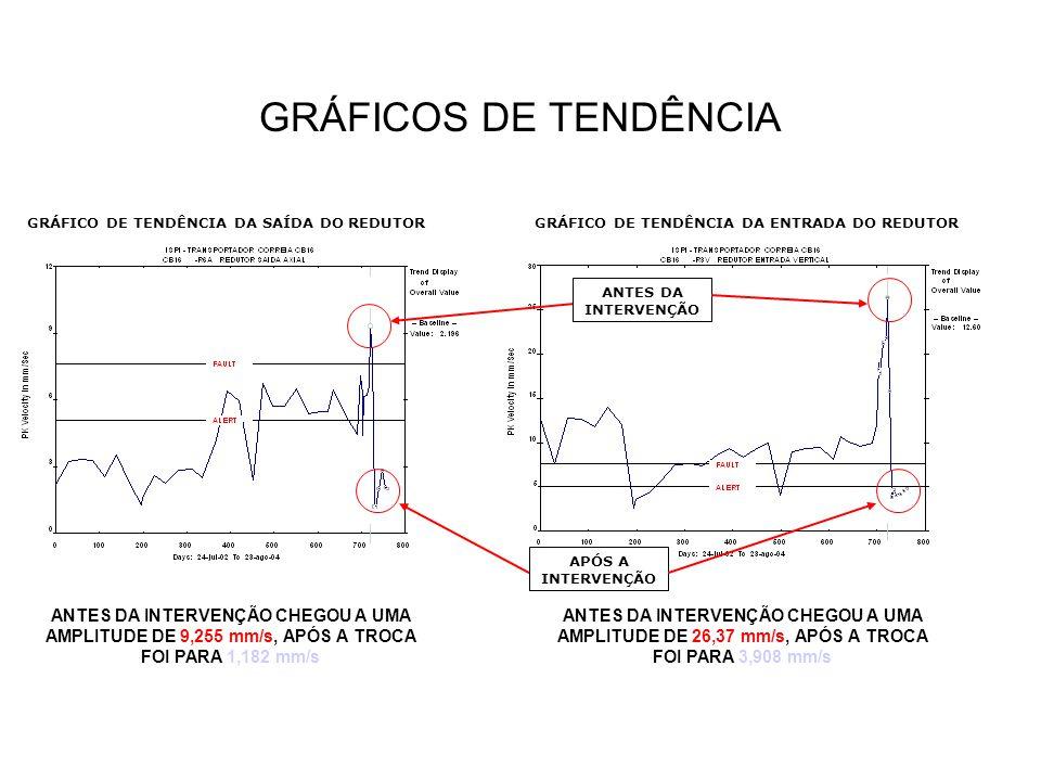 GRÁFICOS DE TENDÊNCIA GRÁFICO DE TENDÊNCIA DA SAÍDA DO REDUTOR. GRÁFICO DE TENDÊNCIA DA ENTRADA DO REDUTOR.