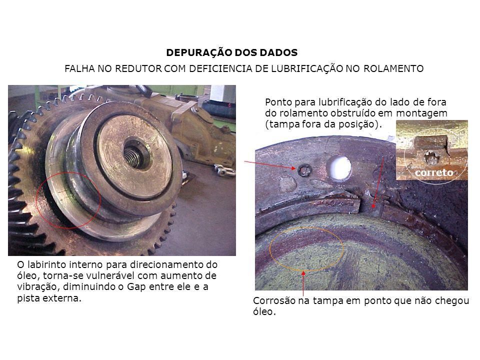 FALHA NO REDUTOR COM DEFICIENCIA DE LUBRIFICAÇÃO NO ROLAMENTO