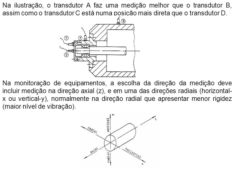 Na ilustração, o transdutor A faz uma medição melhor que o transdutor B, assim como o transdutor C está numa posição mais direta que o transdutor D.