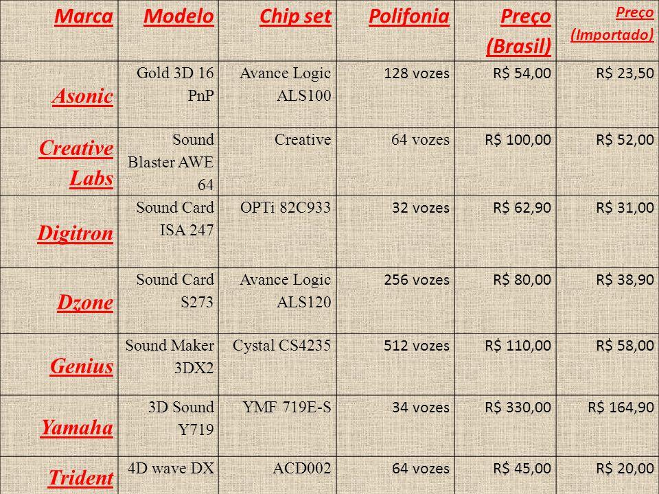 Marca Modelo Chip set Polifonia Preço (Brasil) Asonic Creative Labs