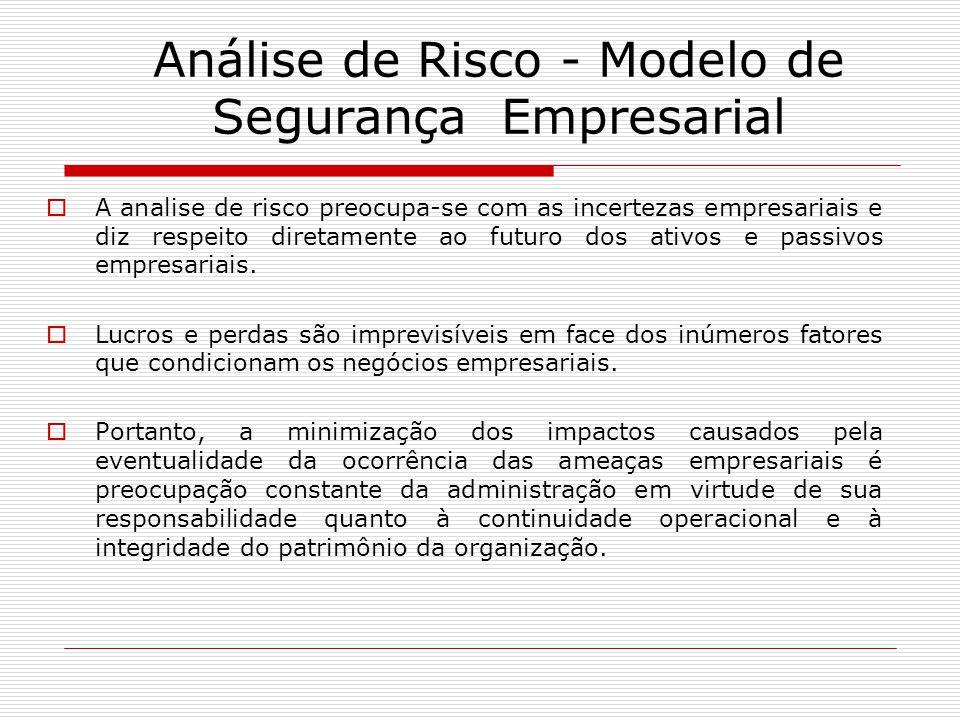Análise de Risco - Modelo de Segurança Empresarial