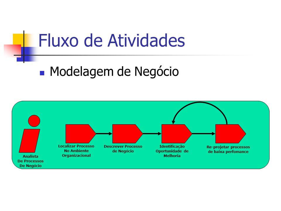 Fluxo de Atividades Modelagem de Negócio Analista De Processos