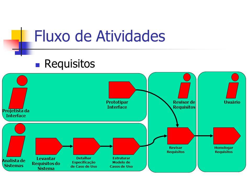 Fluxo de Atividades Requisitos Prototipar Interface