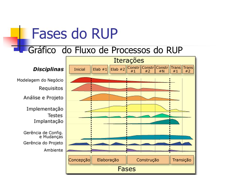 Fases do RUP Gráfico do Fluxo de Processos do RUP