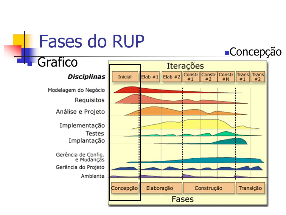 Fases do RUP Concepção Grafico