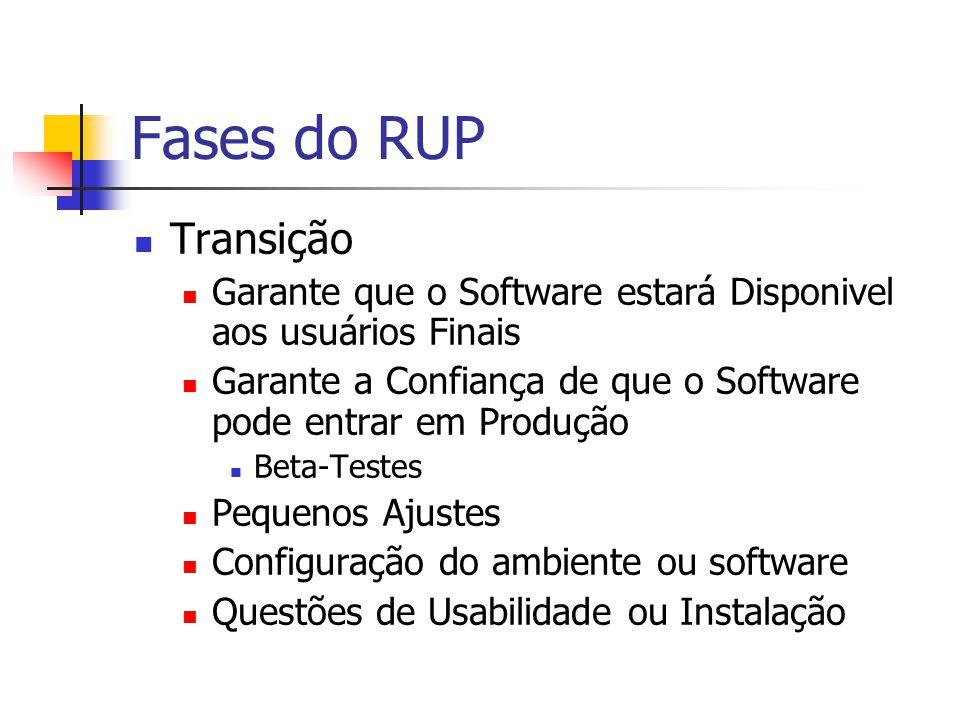 Fases do RUP Transição. Garante que o Software estará Disponivel aos usuários Finais. Garante a Confiança de que o Software pode entrar em Produção.