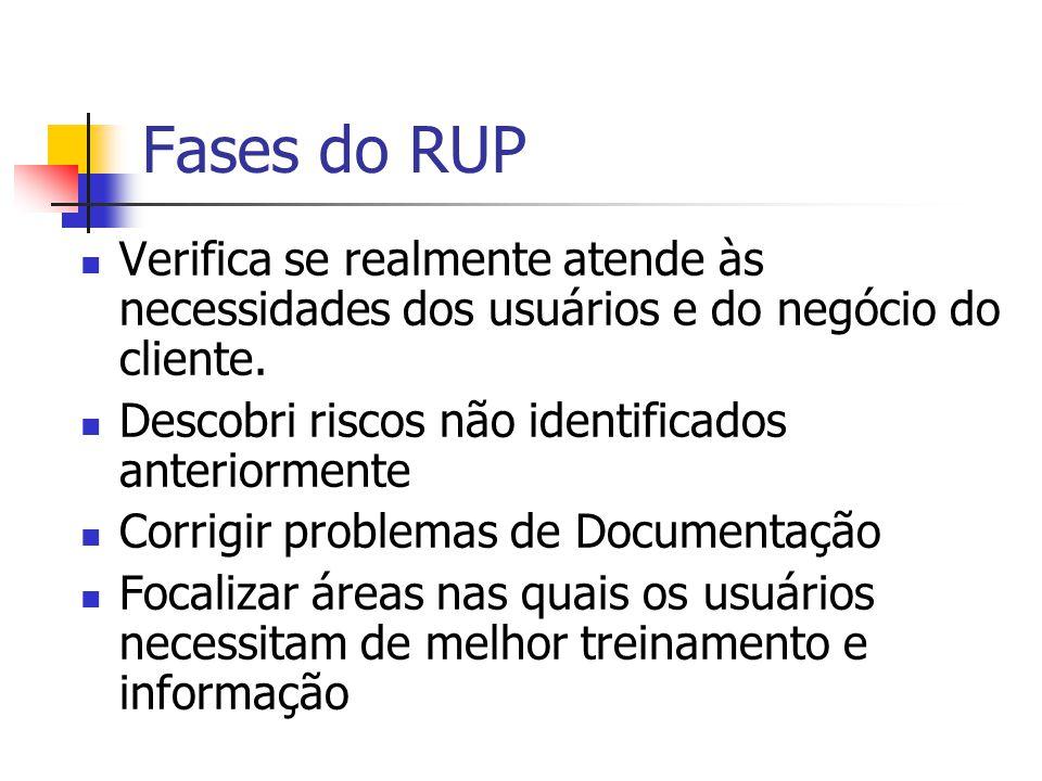 Fases do RUP Verifica se realmente atende às necessidades dos usuários e do negócio do cliente. Descobri riscos não identificados anteriormente.