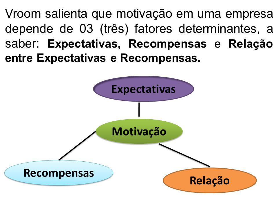 Vroom salienta que motivação em uma empresa depende de 03 (três) fatores determinantes, a saber: Expectativas, Recompensas e Relação entre Expectativas e Recompensas.