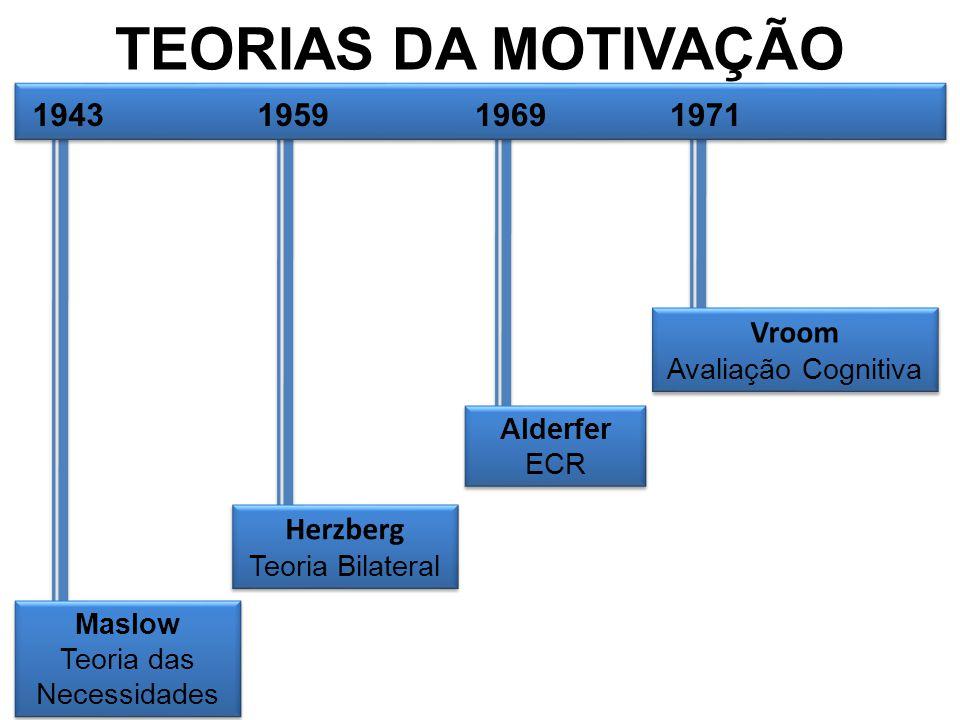 TEORIAS DA MOTIVAÇÃO 1943 1959 1969 1971 Vroom Herzberg