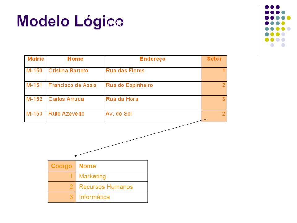 Modelo Lógico (Modelo Relacional). Tabela Funcionário Tabela Setor