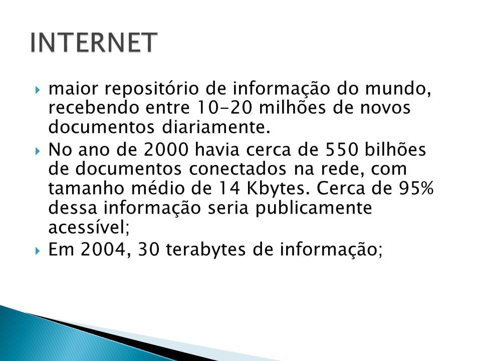 INTERNET maior repositório de informação do mundo, recebendo entre 10-20 milhões de novos documentos diariamente.
