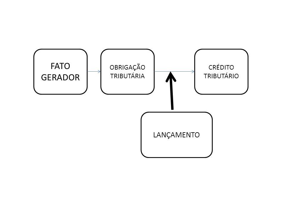 FATO GERADOR OBRIGAÇÃO TRIBUTÁRIA CRÉDITO TRIBUTÁRIO LANÇAMENTO
