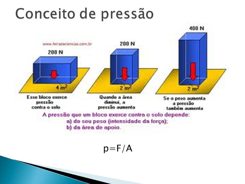 Conceito de pressão p=F/A