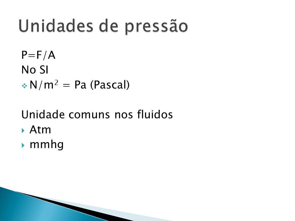 Unidades de pressão P=F/A No SI N/m2 = Pa (Pascal)