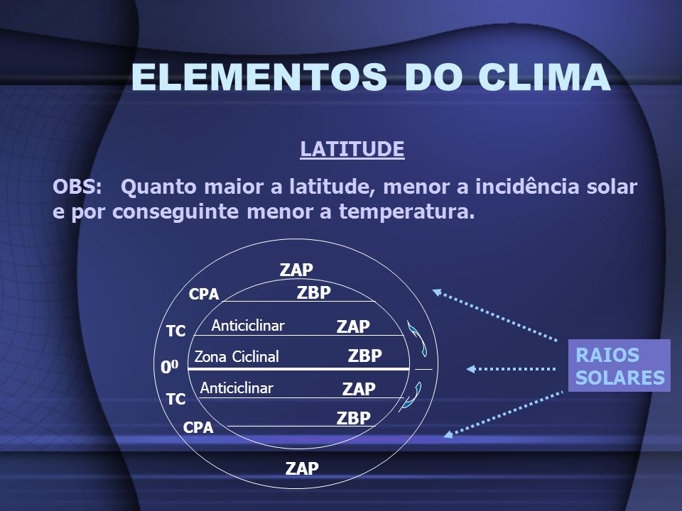 ELEMENTOS DO CLIMA LATITUDE