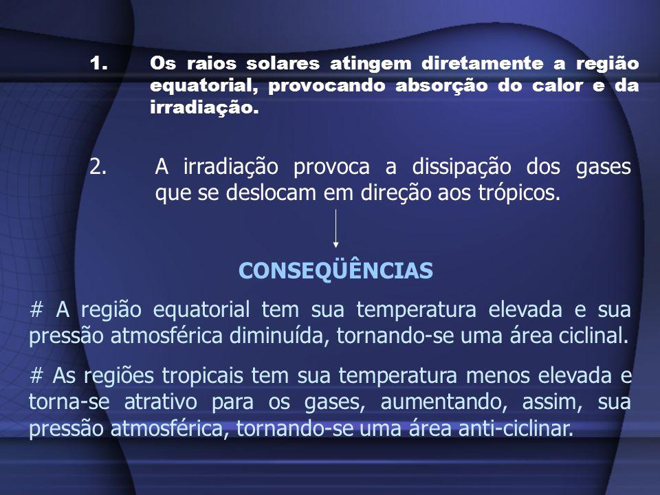 Os raios solares atingem diretamente a região equatorial, provocando absorção do calor e da irradiação.