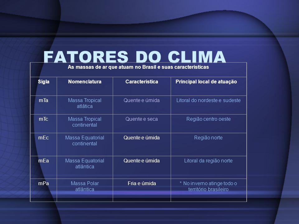 As massas de ar que atuam no Brasil e suas características
