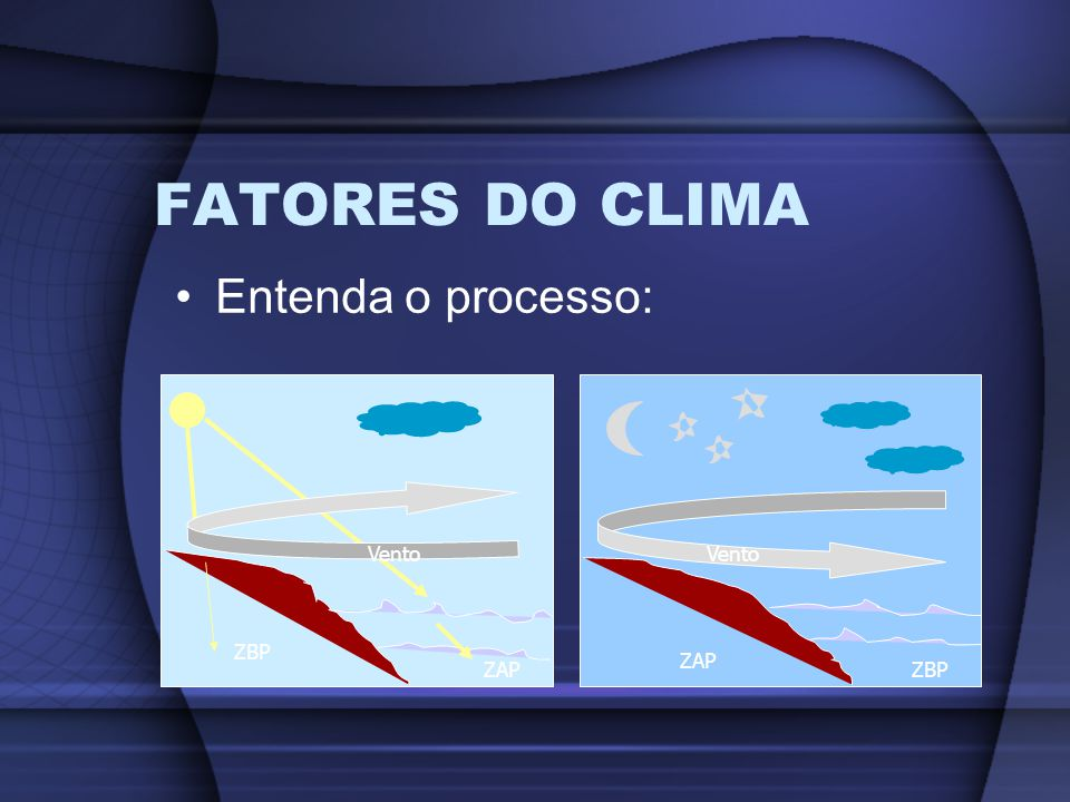 FATORES DO CLIMA Entenda o processo: Vento Vento ZBP ZAP ZAP ZBP