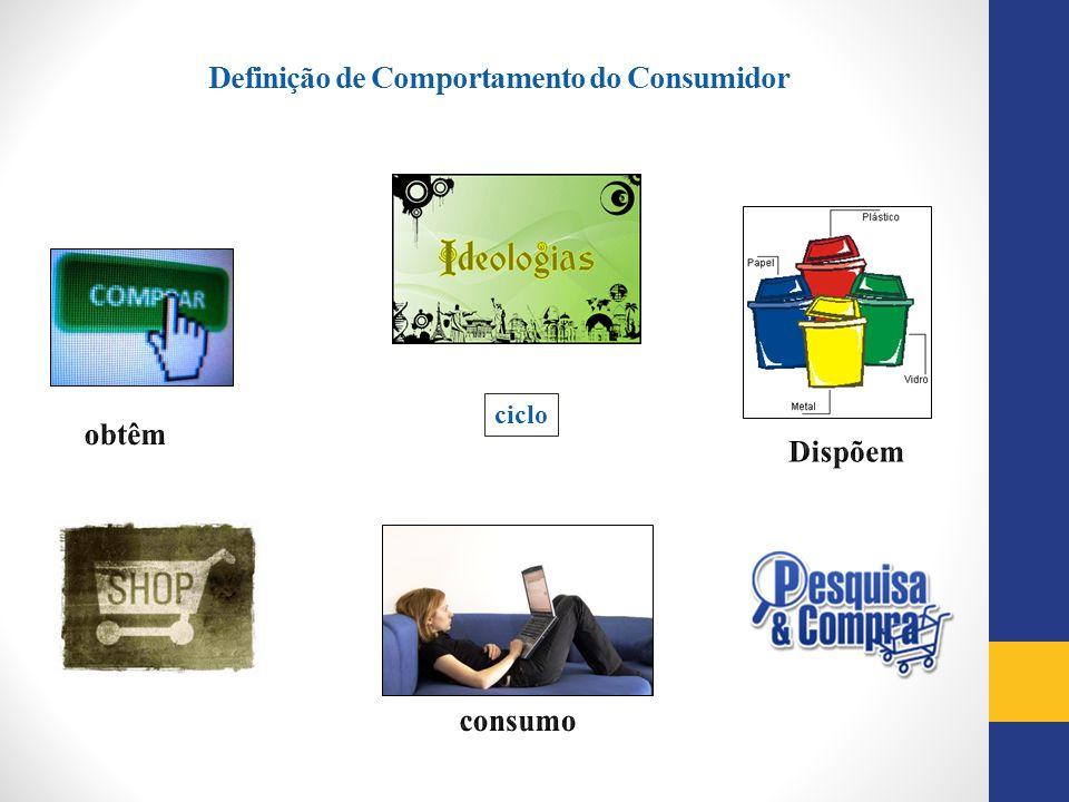Definição de Comportamento do Consumidor