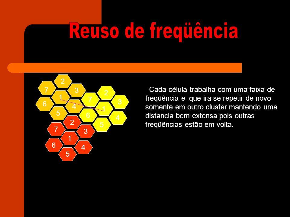 Reuso de freqüência 2 7 3 Cada célula trabalha com uma faixa de