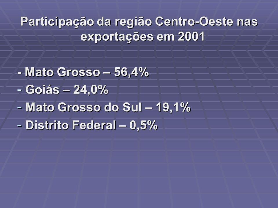 Participação da região Centro-Oeste nas exportações em 2001