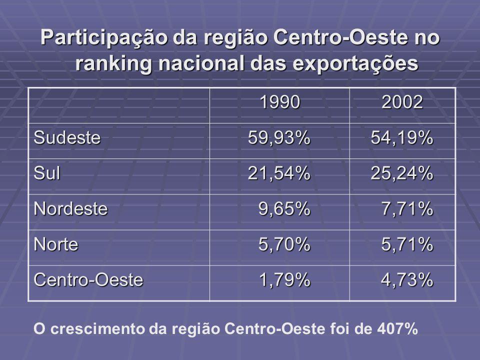Participação da região Centro-Oeste no ranking nacional das exportações