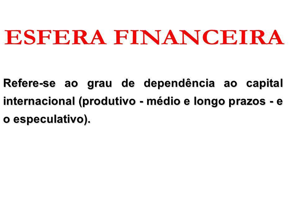 ESFERA FINANCEIRA Refere-se ao grau de dependência ao capital internacional (produtivo - médio e longo prazos - e o especulativo).