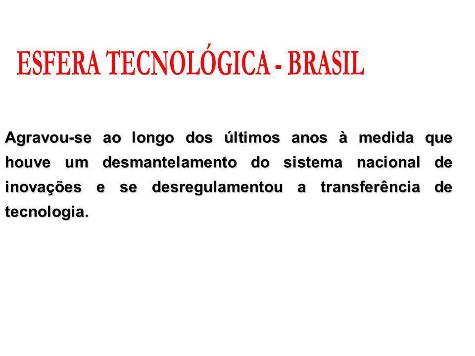 ESFERA TECNOLÓGICA - BRASIL
