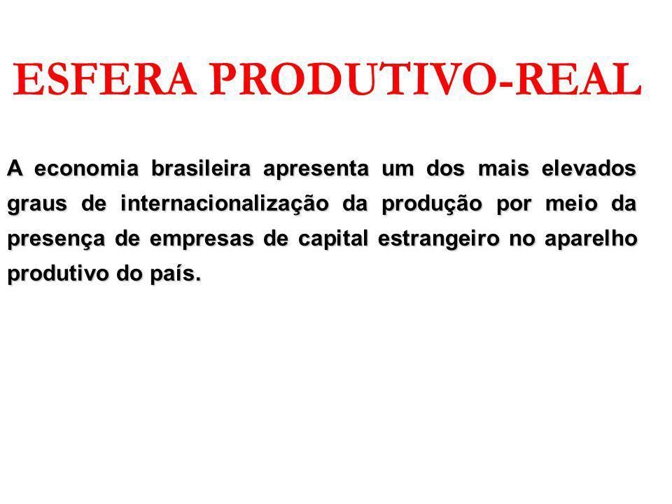 ESFERA PRODUTIVO-REAL