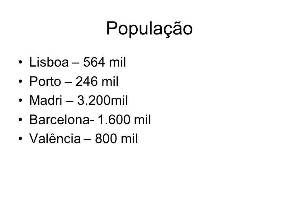 População Lisboa – 564 mil Porto – 246 mil Madri – 3.200mil