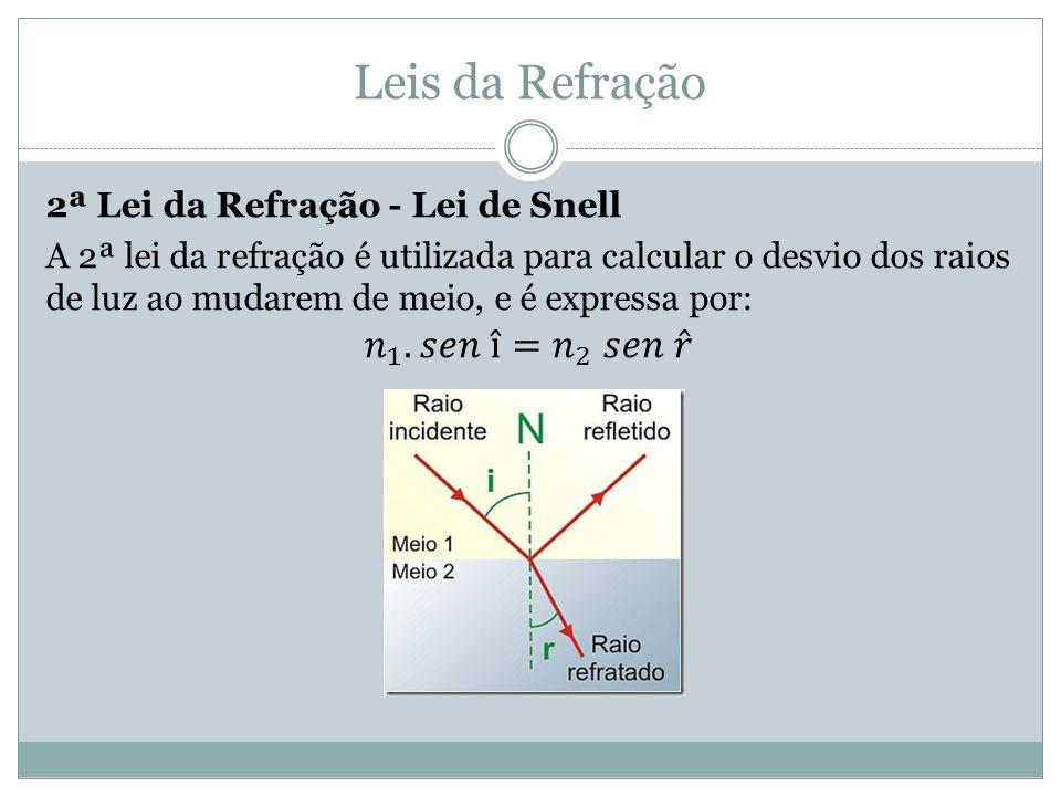 Leis da Refração 𝑛 1 .𝑠𝑒𝑛 î= 𝑛 2 𝑠𝑒𝑛 𝑟