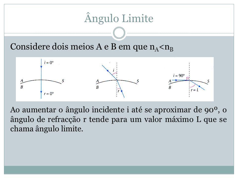 Ângulo Limite Considere dois meios A e B em que nA<nB