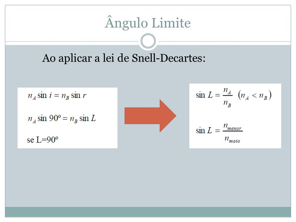Ângulo Limite Ao aplicar a lei de Snell-Decartes: