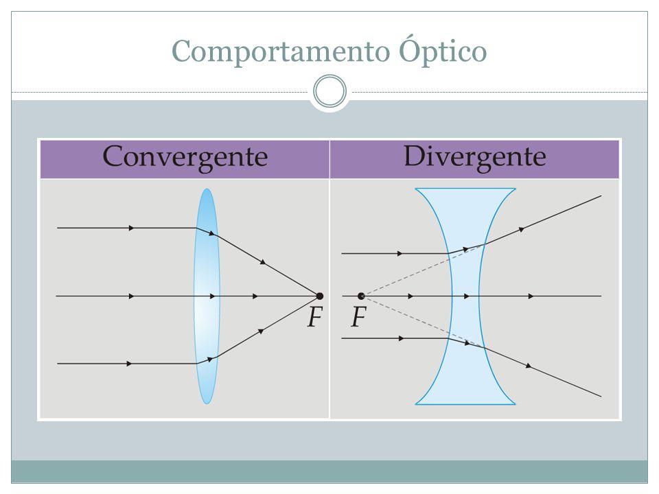 Comportamento Óptico