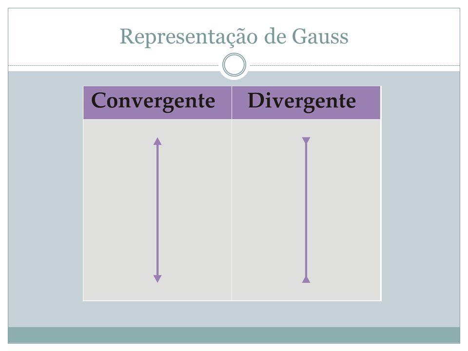 Representação de Gauss