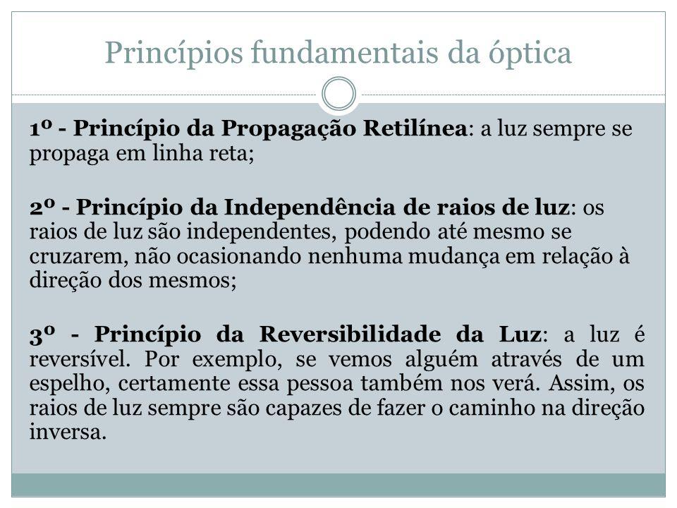 Princípios fundamentais da óptica