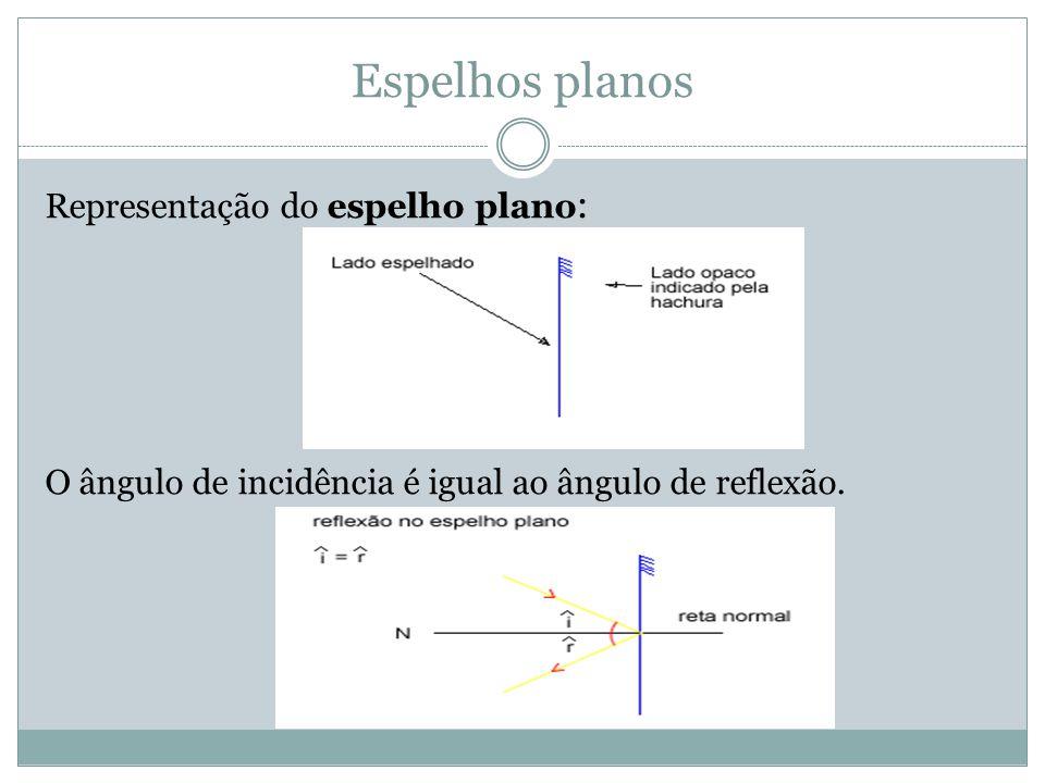 Espelhos planos Representação do espelho plano: O ângulo de incidência é igual ao ângulo de reflexão.