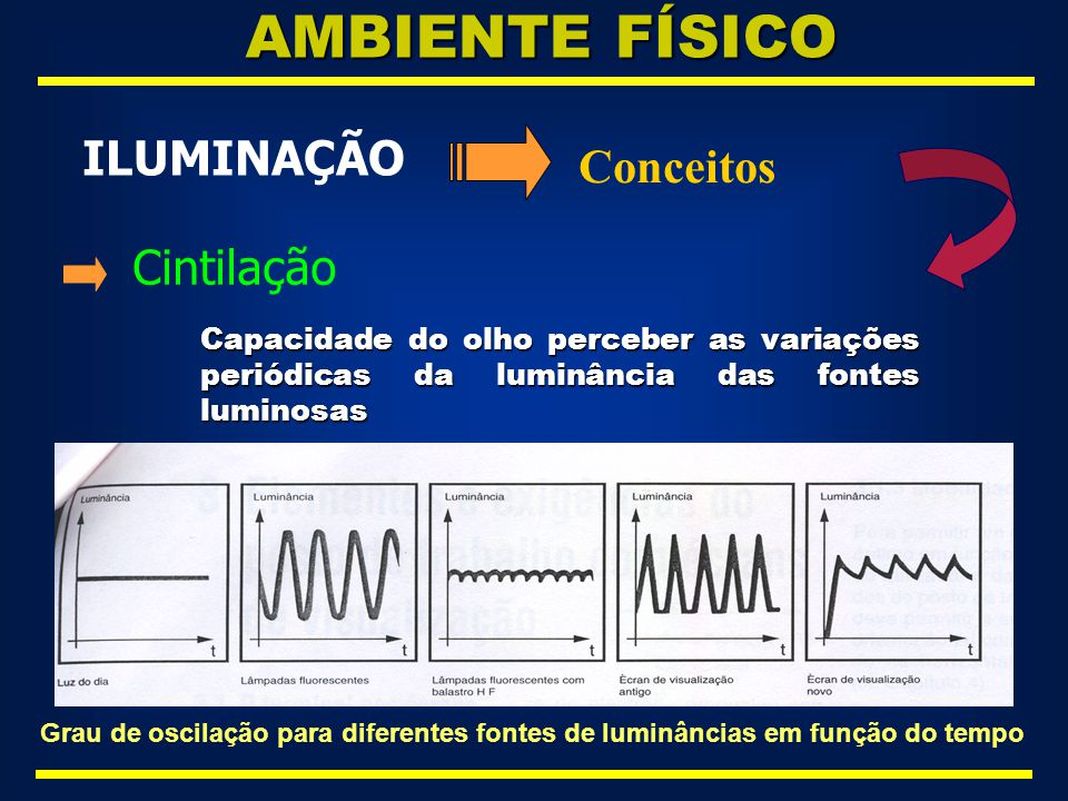 AMBIENTE FÍSICO ILUMINAÇÃO Conceitos Cintilação