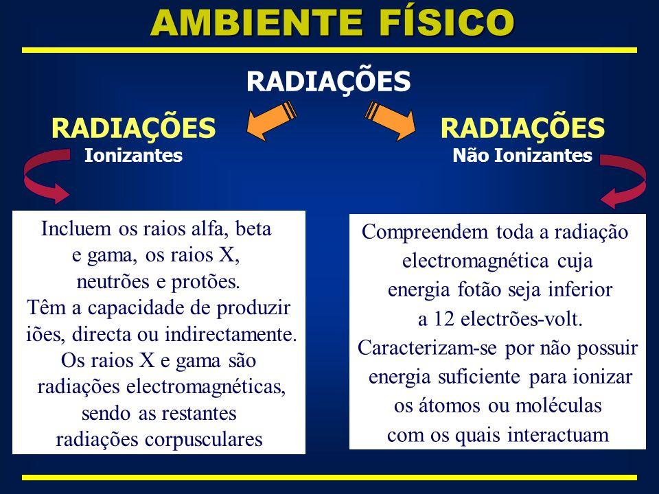 AMBIENTE FÍSICO RADIAÇÕES RADIAÇÕES Incluem os raios alfa, beta