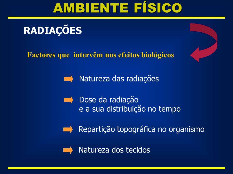 AMBIENTE FÍSICO RADIAÇÕES Factores que intervêm nos efeitos biológicos