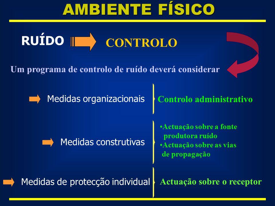 AMBIENTE FÍSICO RUÍDO CONTROLO