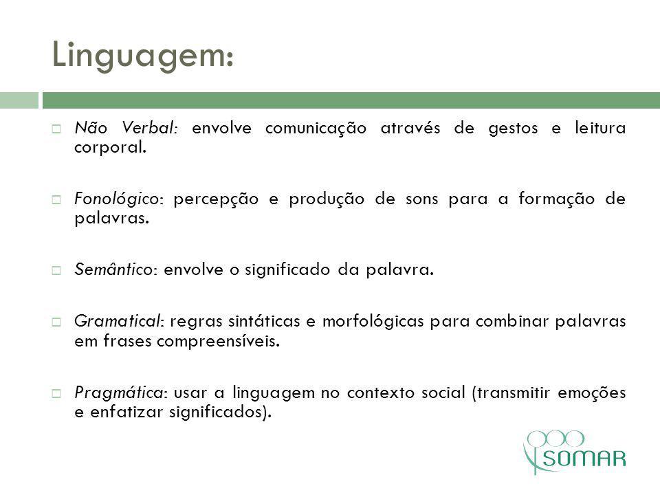 Linguagem: Não Verbal: envolve comunicação através de gestos e leitura corporal.